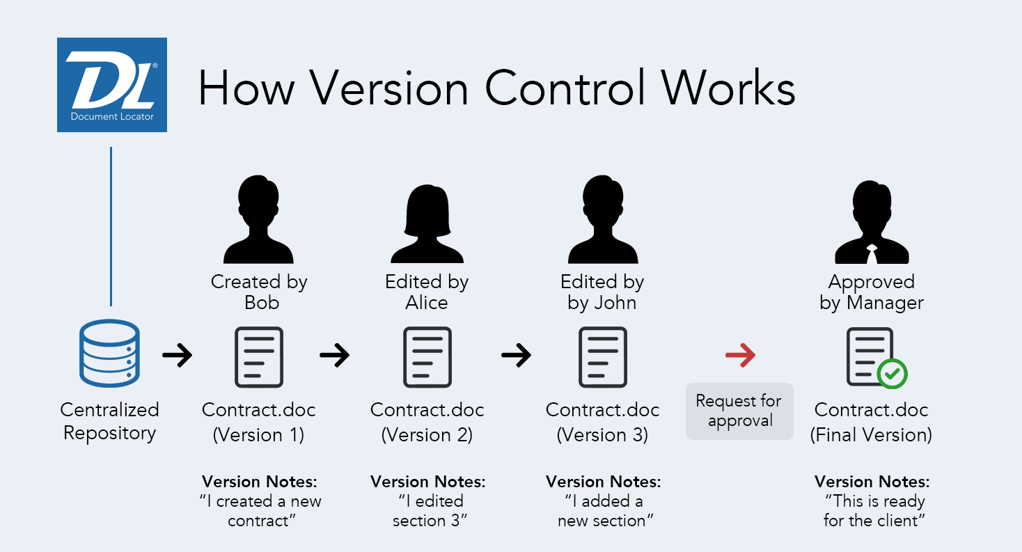How version control works