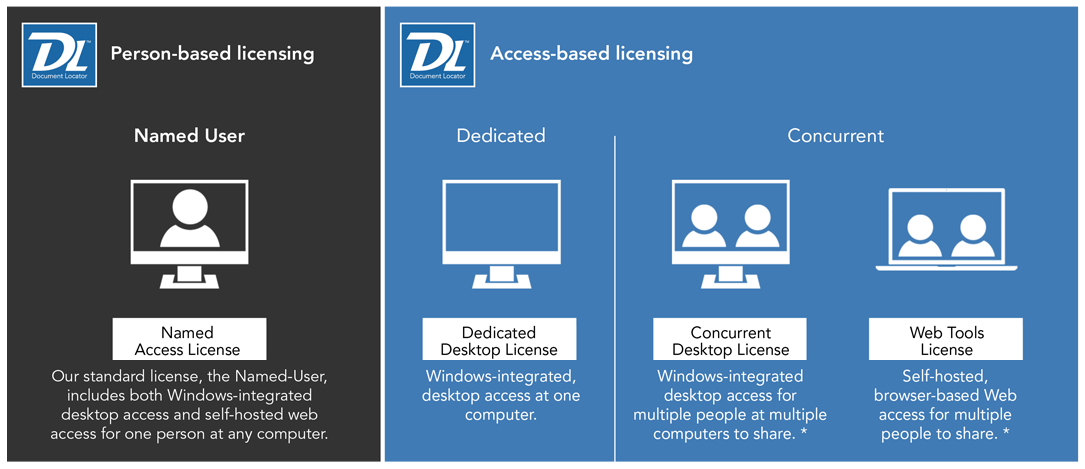 Document Locator Licensing